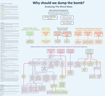 Nuclear Weapons Argument Map